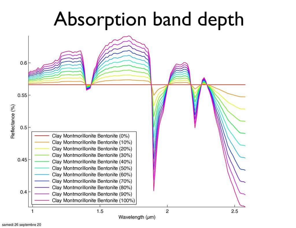 1 1.5 2 2.5 0.4 0.45 0.5 0.55 0.6 Wavelength (µ...