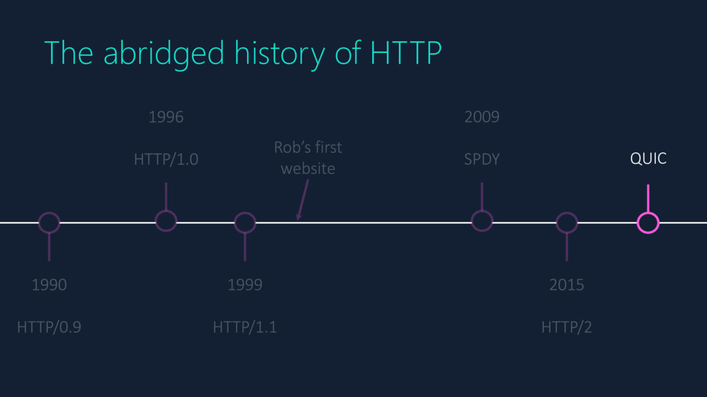 QUIC The abridged history of HTTP