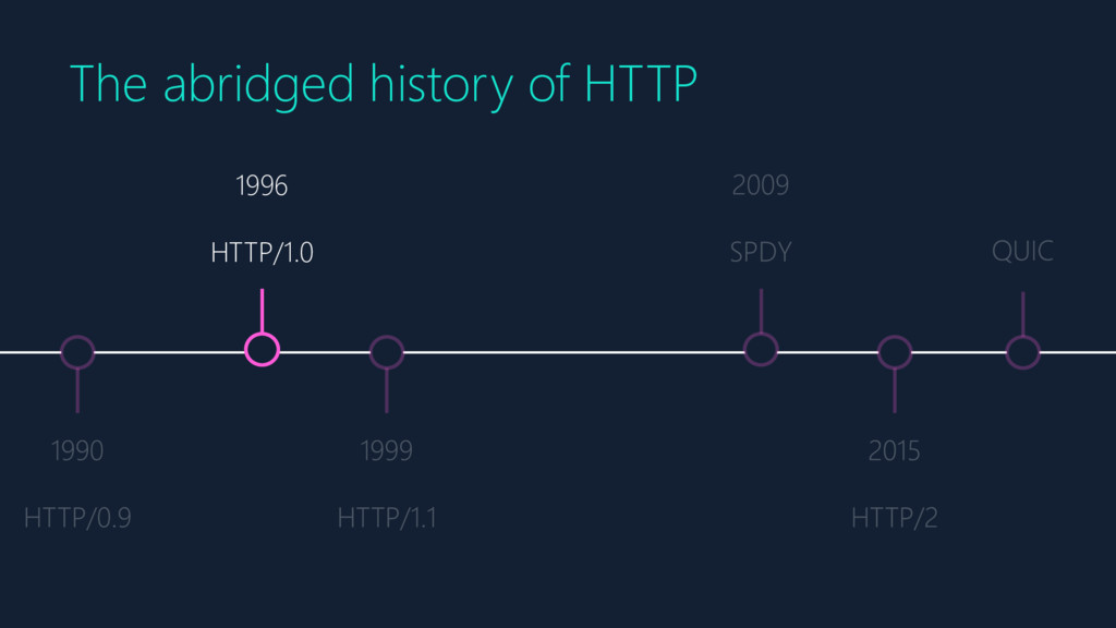 1996 HTTP/1.0 The abridged history of HTTP