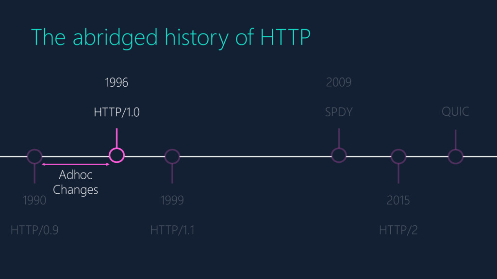1996 HTTP/1.0 The abridged history of HTTP Adho...