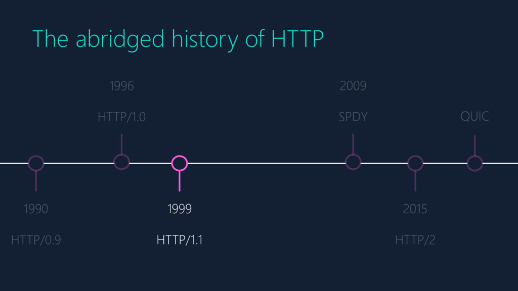 1999 HTTP/1.1 The abridged history of HTTP