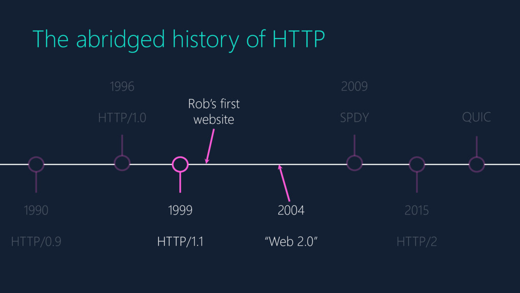1999 HTTP/1.1 Rob's first website The abridged ...