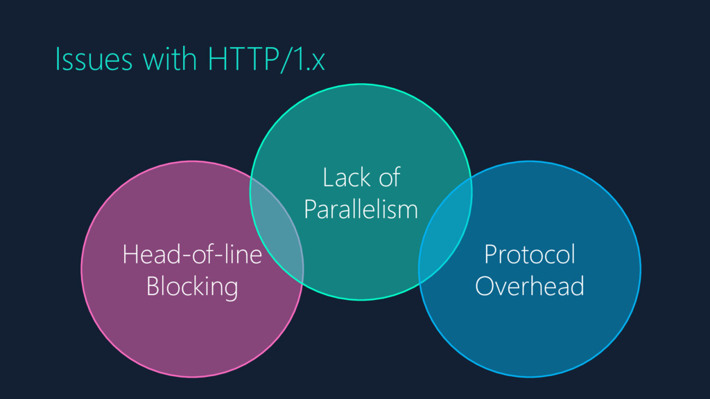 Issues with HTTP/1.x Head-of-line Blocking Lack...