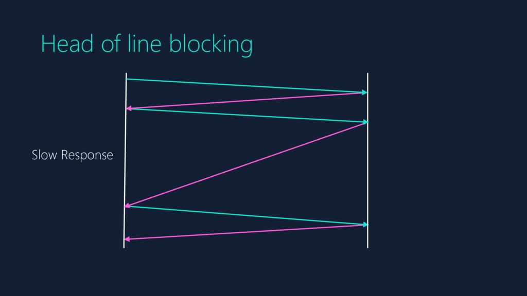 Head of line blocking Slow Response
