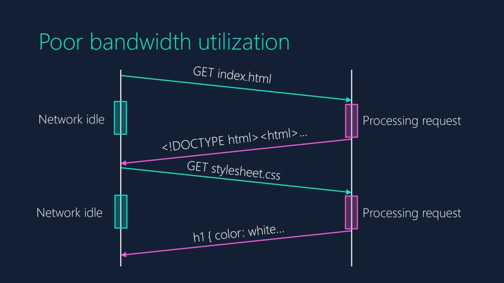 Poor bandwidth utilization Processing request P...