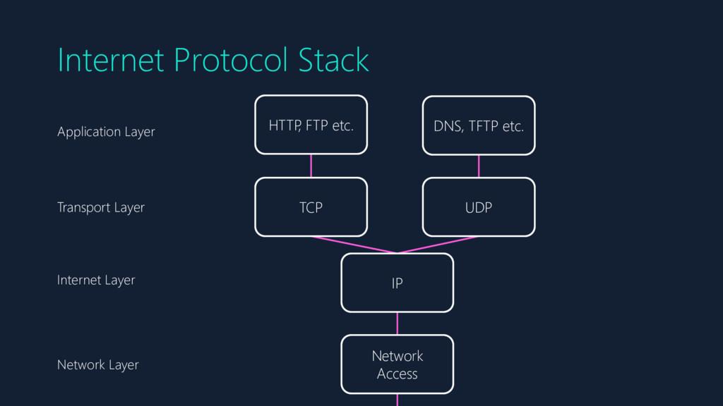 Internet Protocol Stack Network Access IP TCP U...
