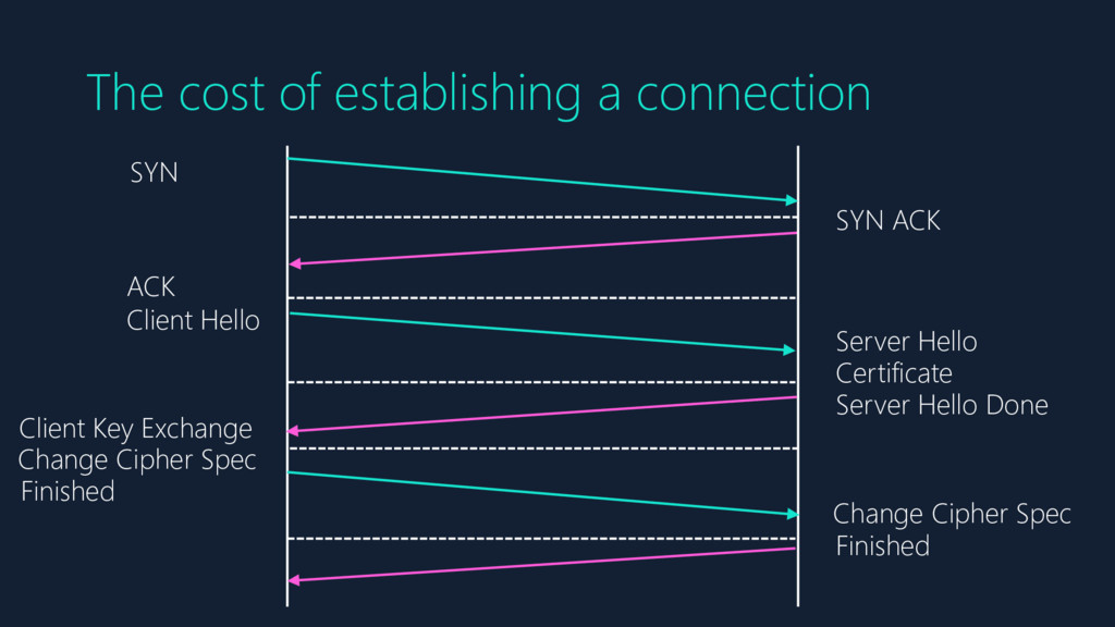 The cost of establishing a connection SYN SYN A...