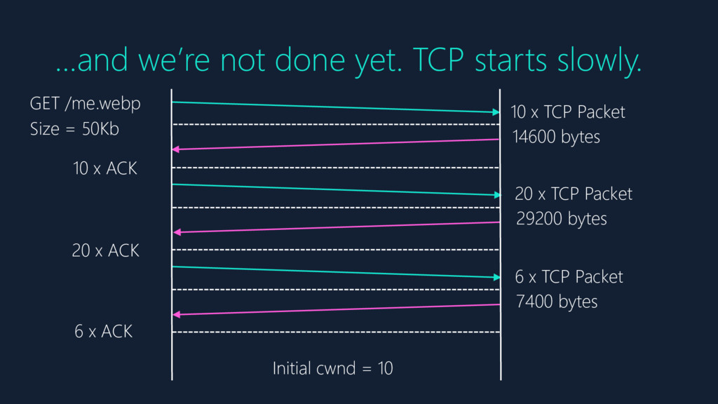 …and we're not done yet. TCP starts slowly. GET...