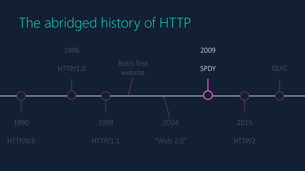 2009 SPDY The abridged history of HTTP
