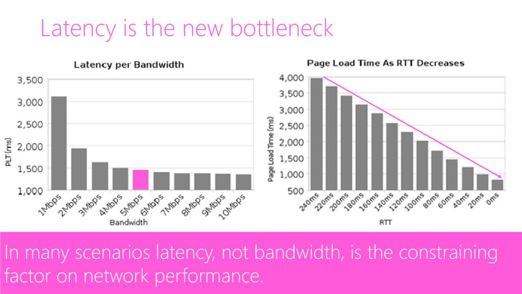Latency is the new bottleneck https://www.belsh...