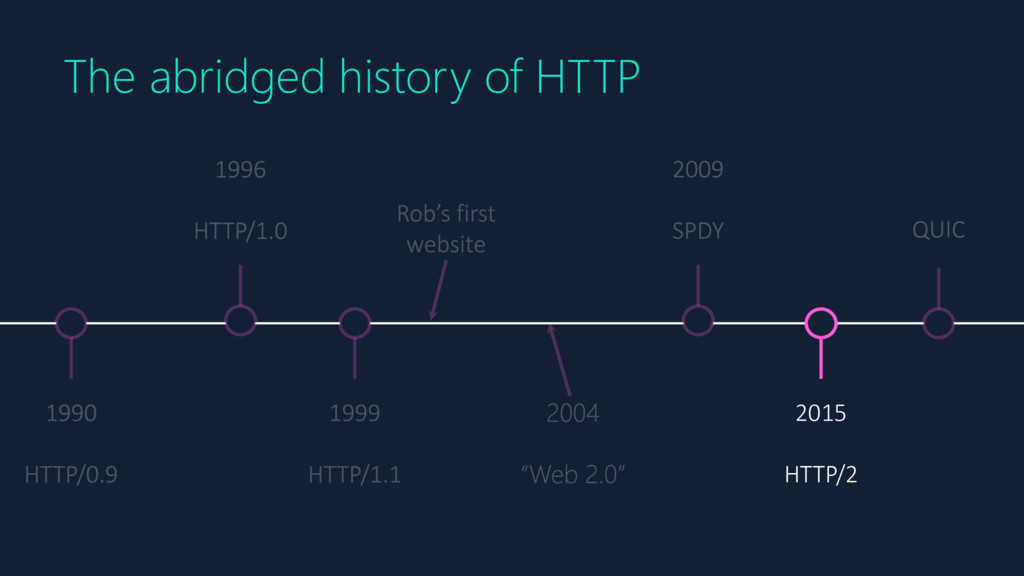 2015 HTTP/2 The abridged history of HTTP