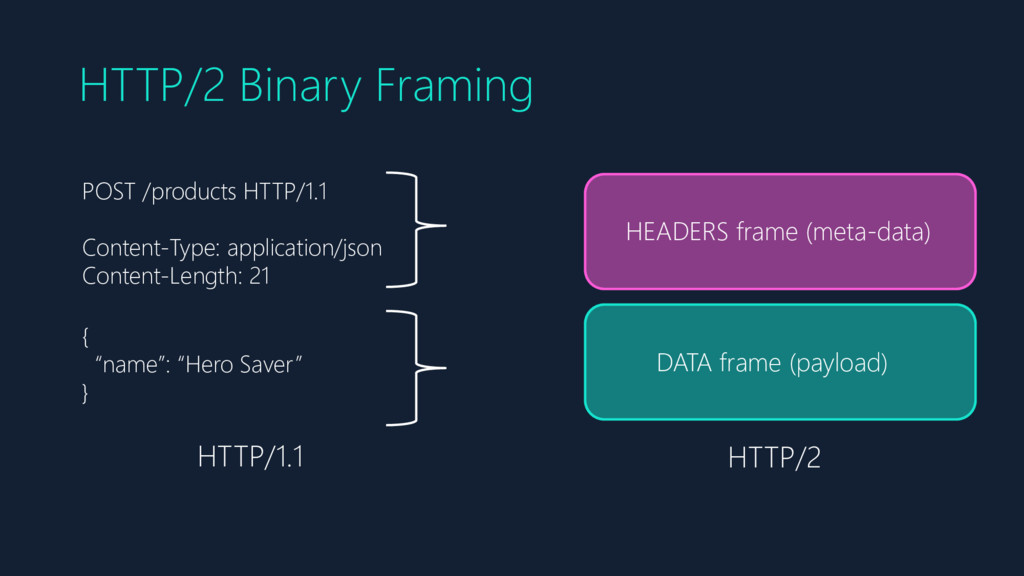 HTTP/2 Binary Framing POST /products HTTP/1.1 C...