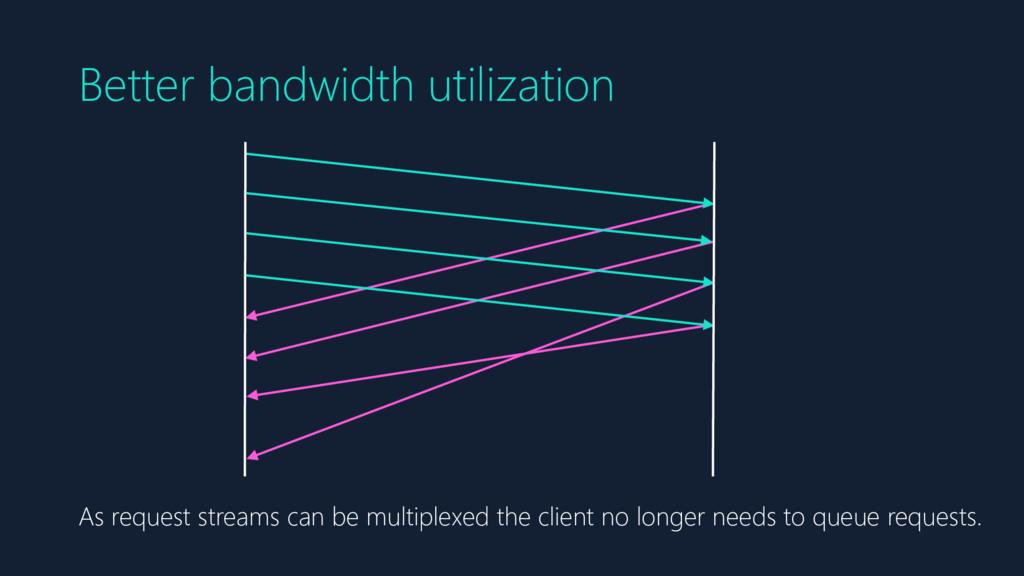 Better bandwidth utilization As request streams...