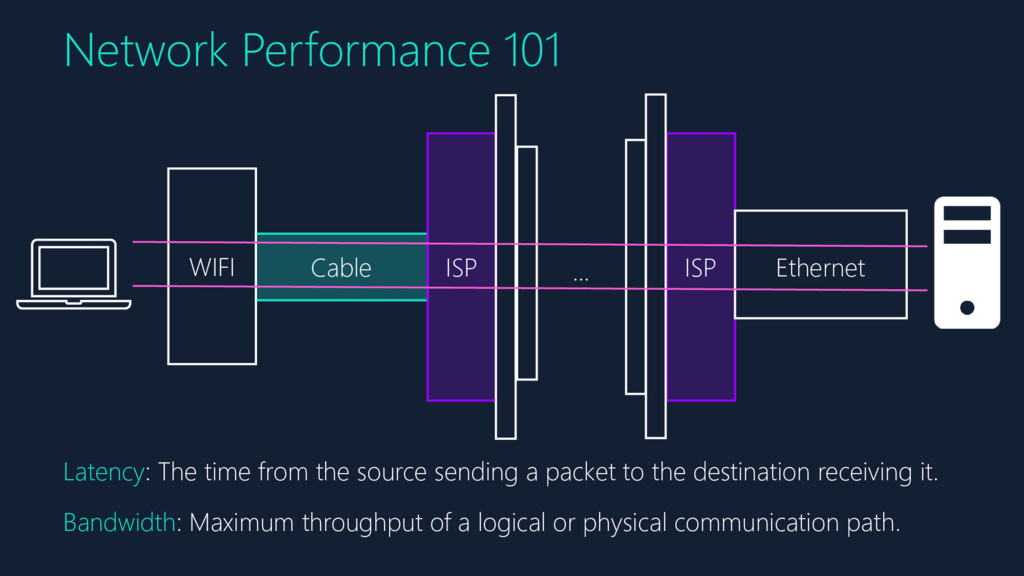 Network Performance 101 Cable ISP ISP Ethernet ...