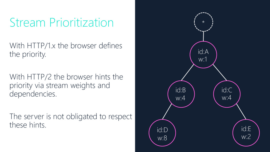 Stream Prioritization With HTTP/1.x the browser...