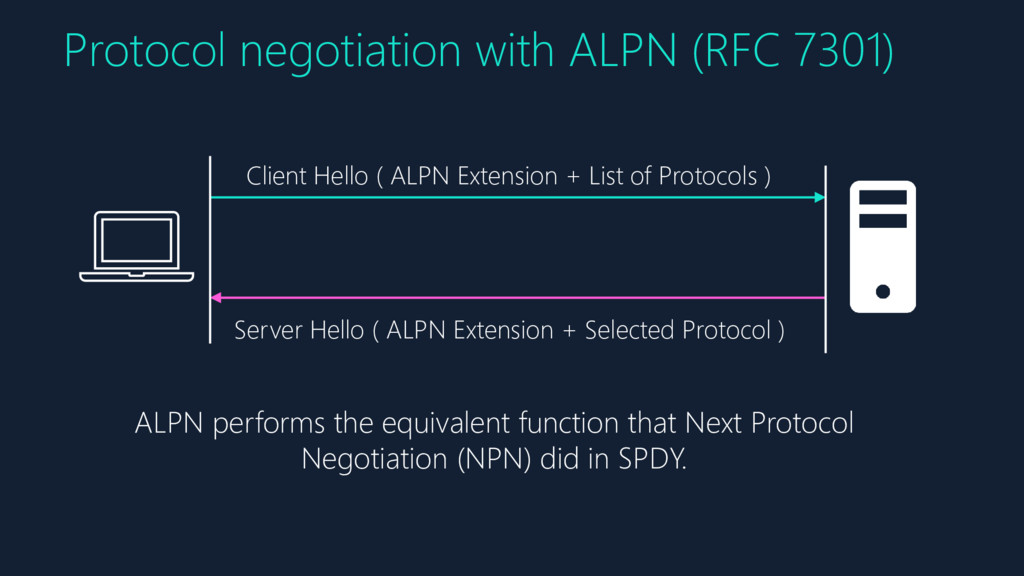 Protocol negotiation with ALPN (RFC 7301) Clien...