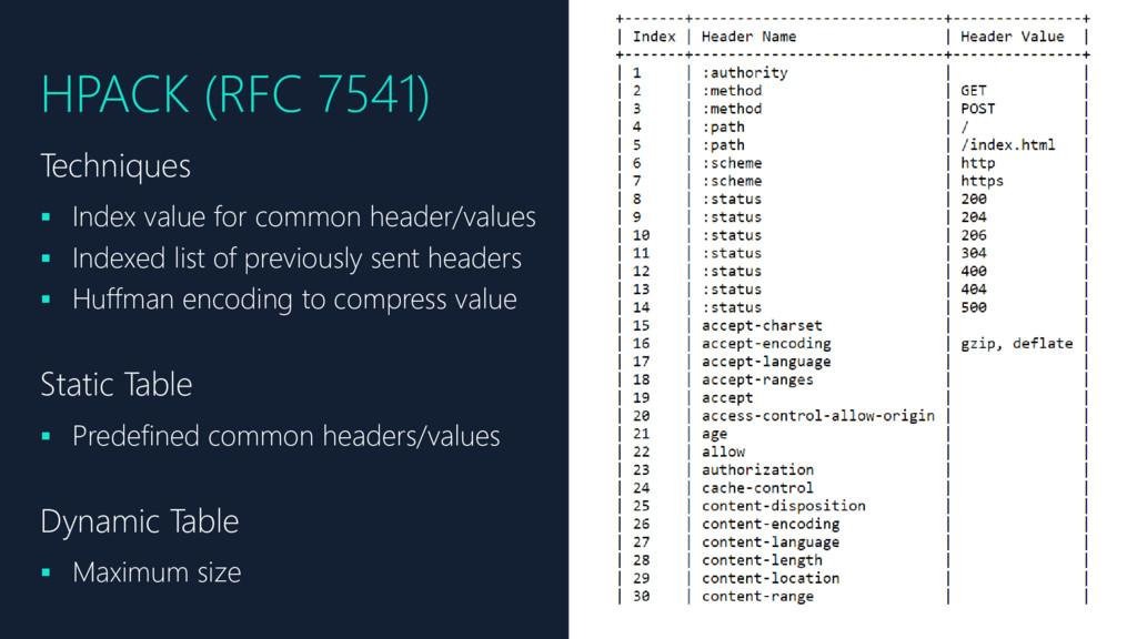 HPACK (RFC 7541) Techniques ▪ Index value for c...