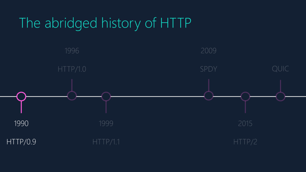 1990 HTTP/0.9 The abridged history of HTTP