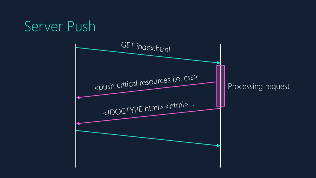 Server Push Processing request