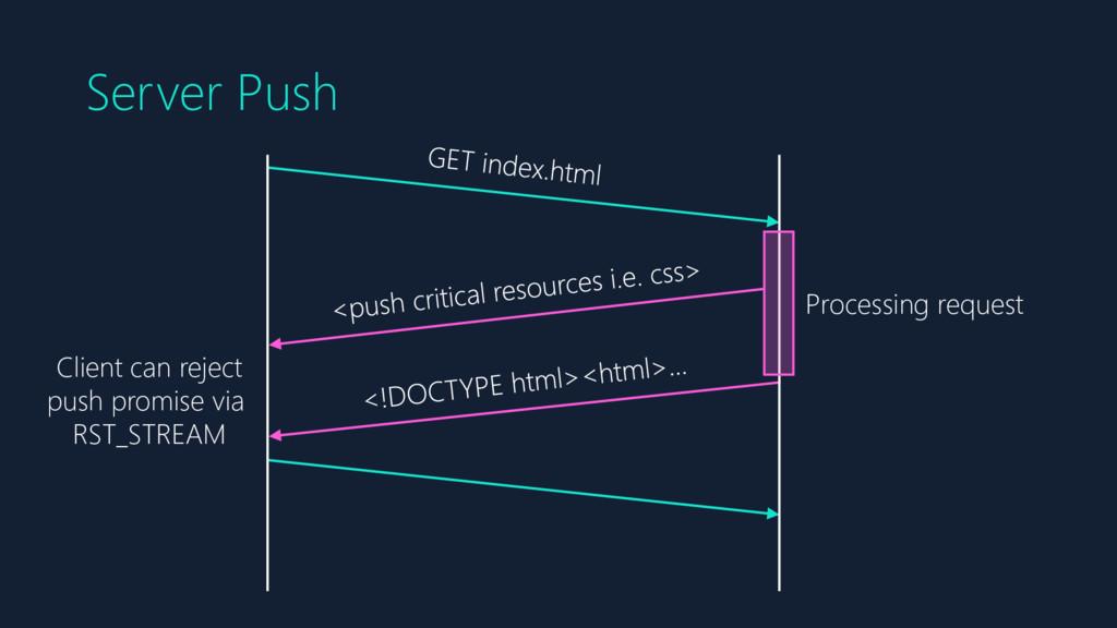 Server Push Processing request Client can rejec...