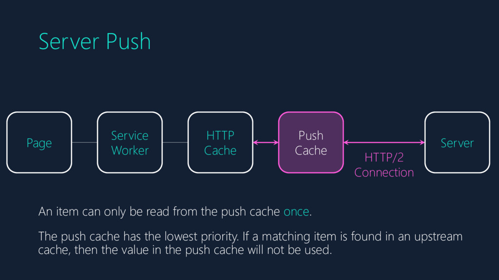 Server Push Page Service Worker HTTP Cache Serv...