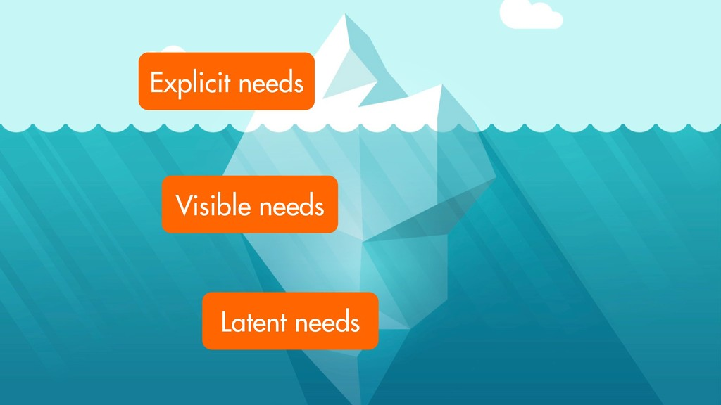 Explicit needs Visible needs Latent needs
