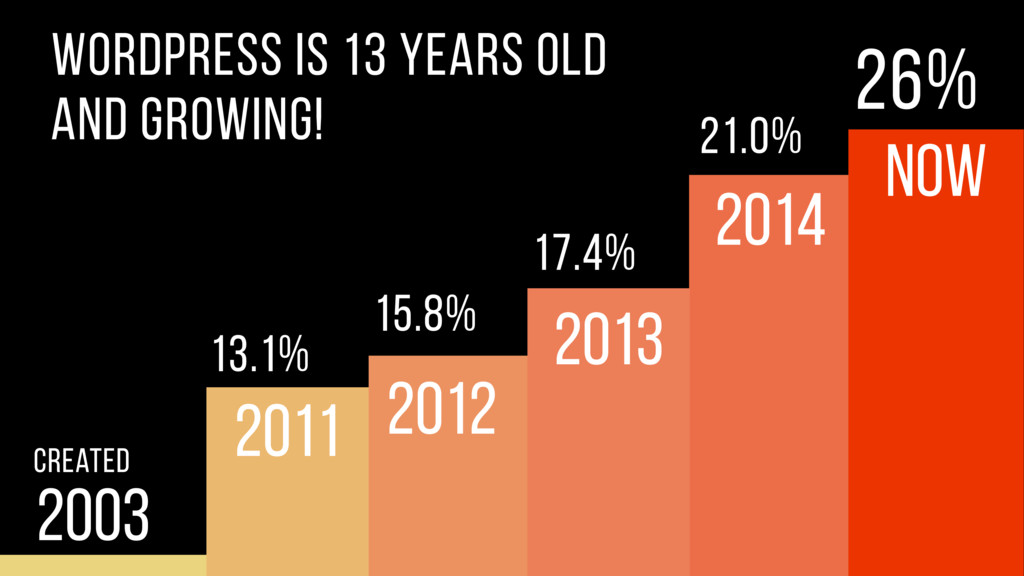 2003 Created 17.4% 21.0% 2011 and growing! 13.1...