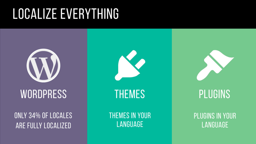 only 34% of locales are fully localized themes ...