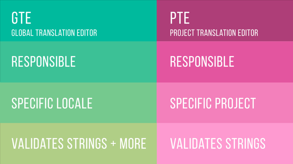 specific project PTE responsible project transl...