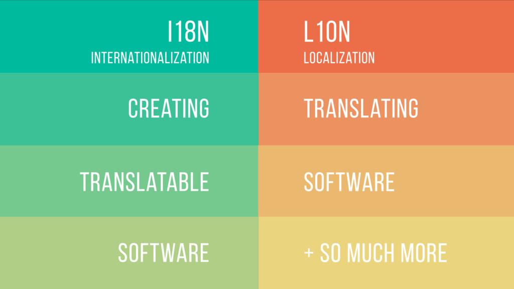 Software l10n Translating Localization + so muc...