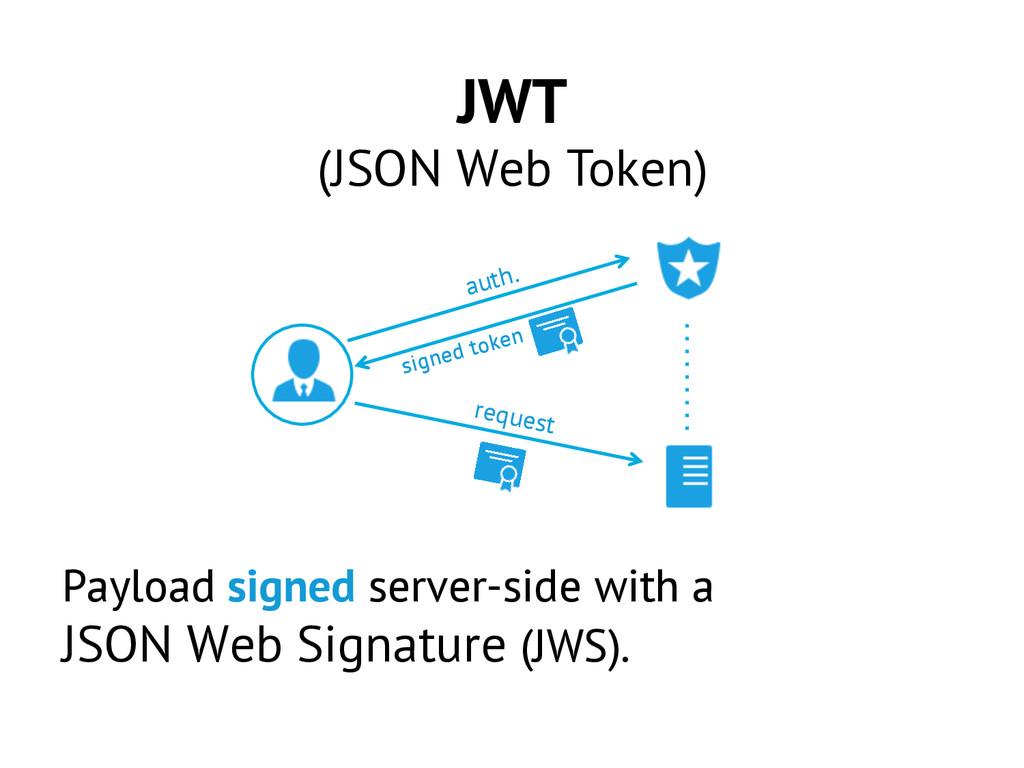 JWT (JSON Web Token) Payload signed server-side...