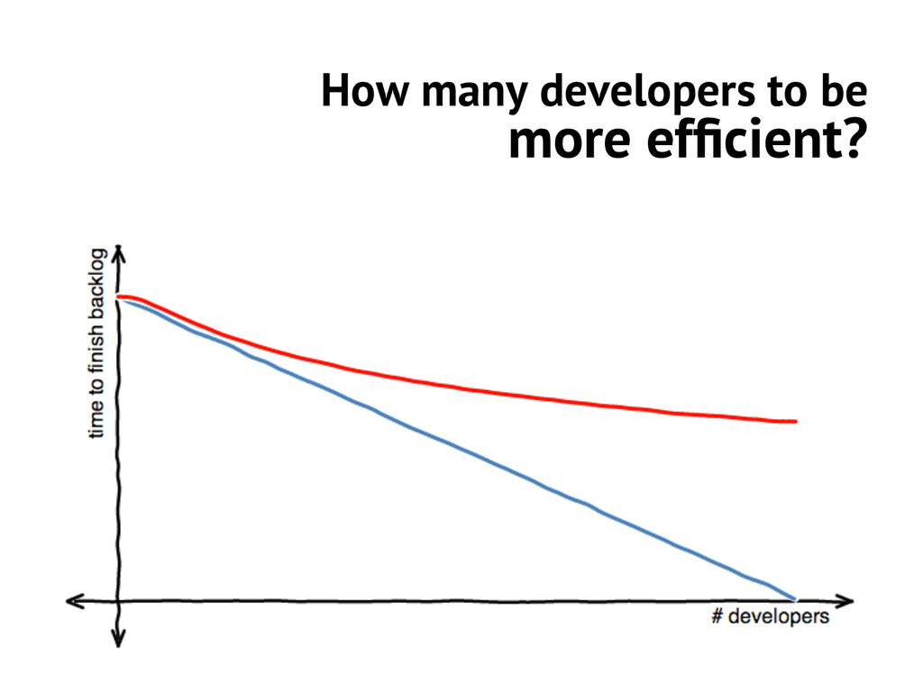 How many developers to be more efficient?