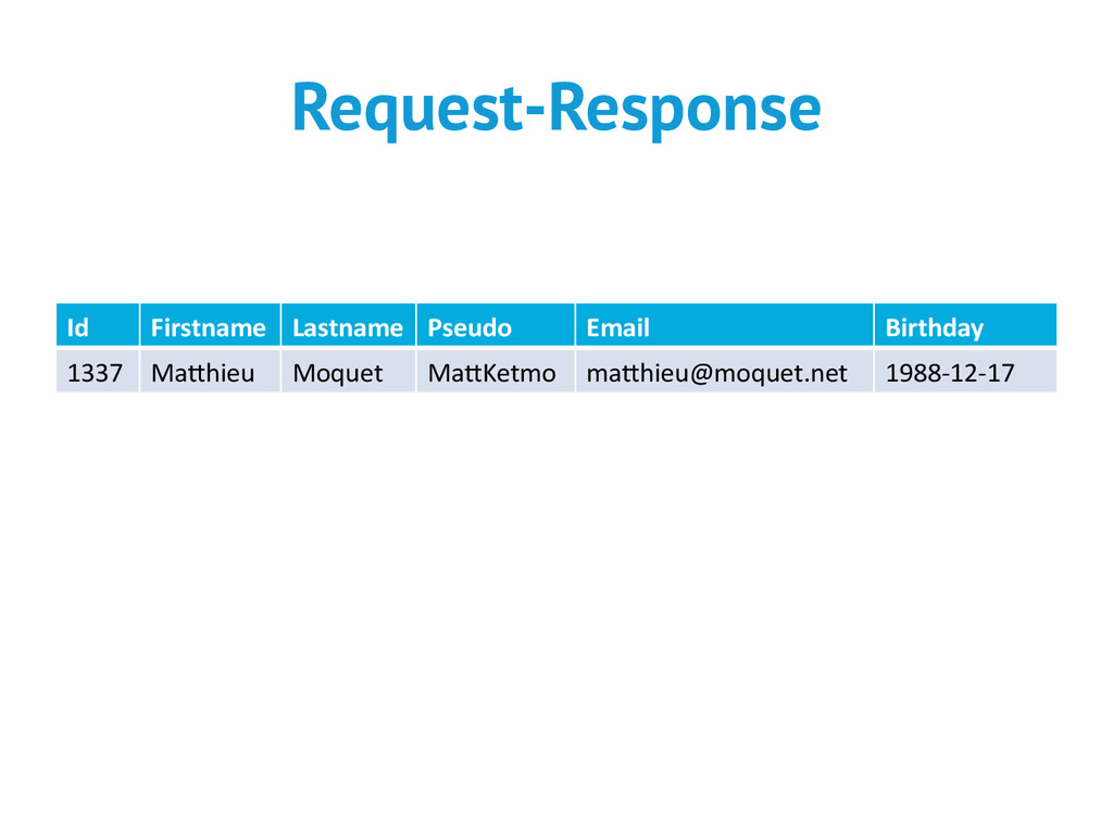 Request-Response Id  Firstname  Lastname...