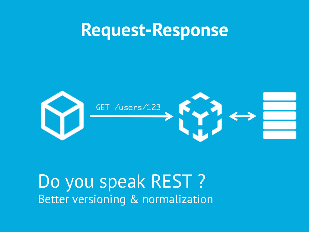 Request-Response GET /users/123 Do you speak RE...