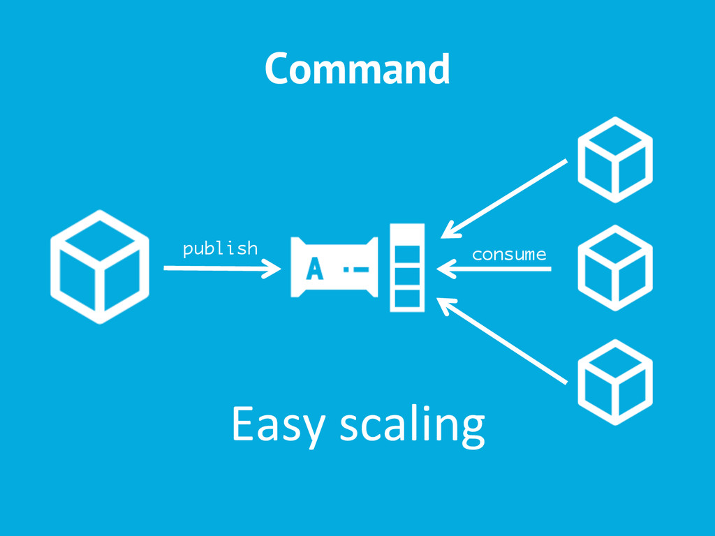 Command publish consume Easy scaling