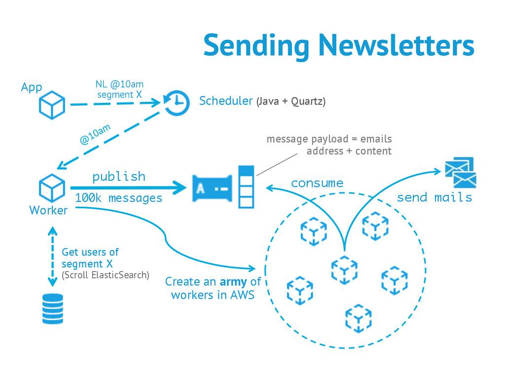Sending Newsletters publish 100k messages Creat...