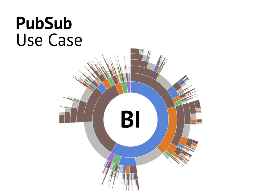 PubSub Use Case BI