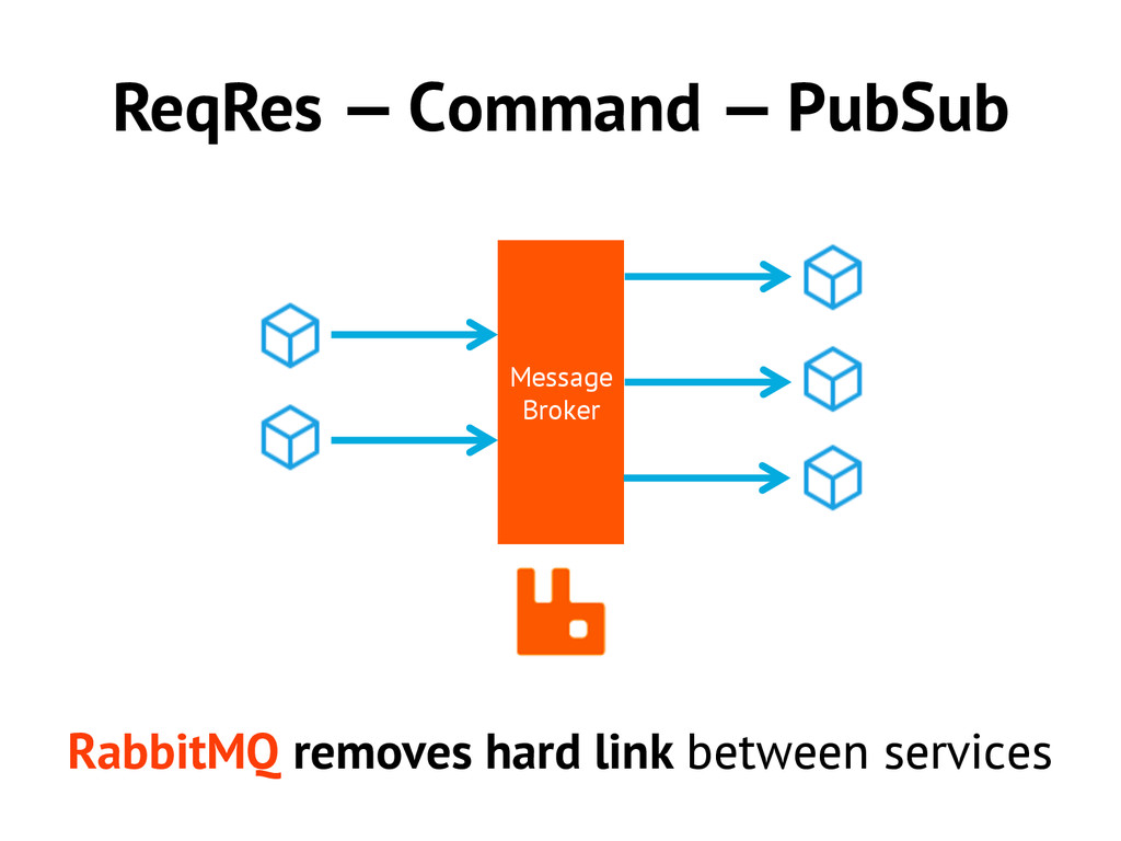 ReqRes — Command — PubSub Message Broker Rabbit...