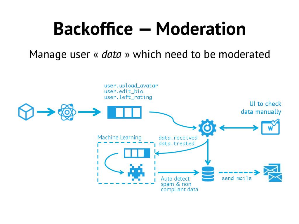 Backoffice — Moderation Manage user « data » whi...