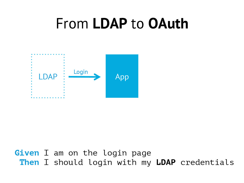 From LDAP to OAuth Given I am on the login page...