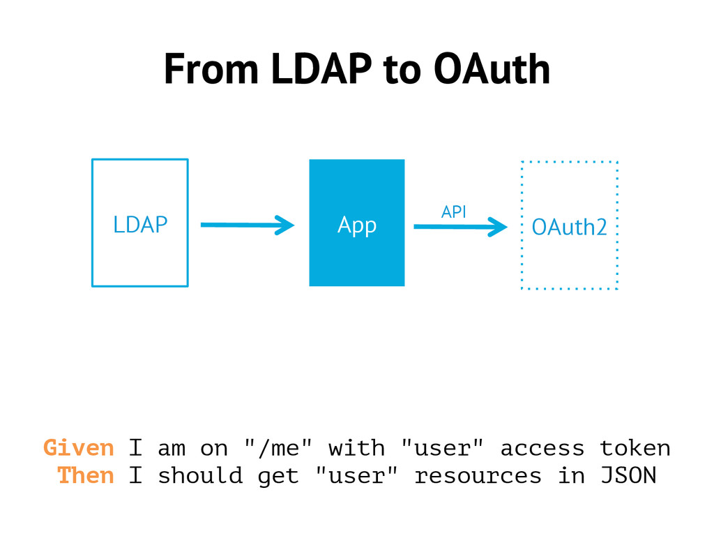 """From LDAP to OAuth Given I am on """"/me"""" with """"us..."""