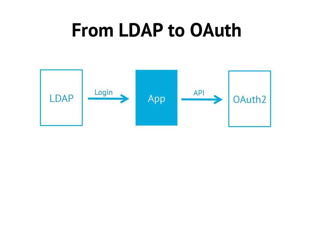 From LDAP to OAuth App LDAP OAuth2 API Login