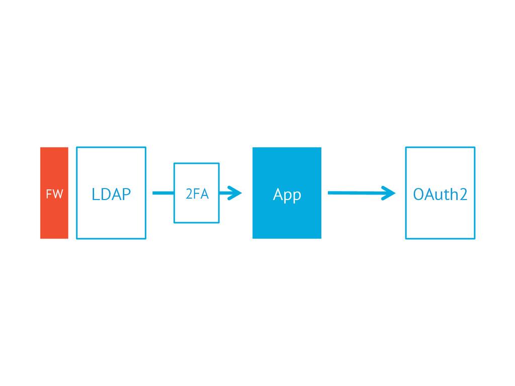 App LDAP OAuth2 2FA FW