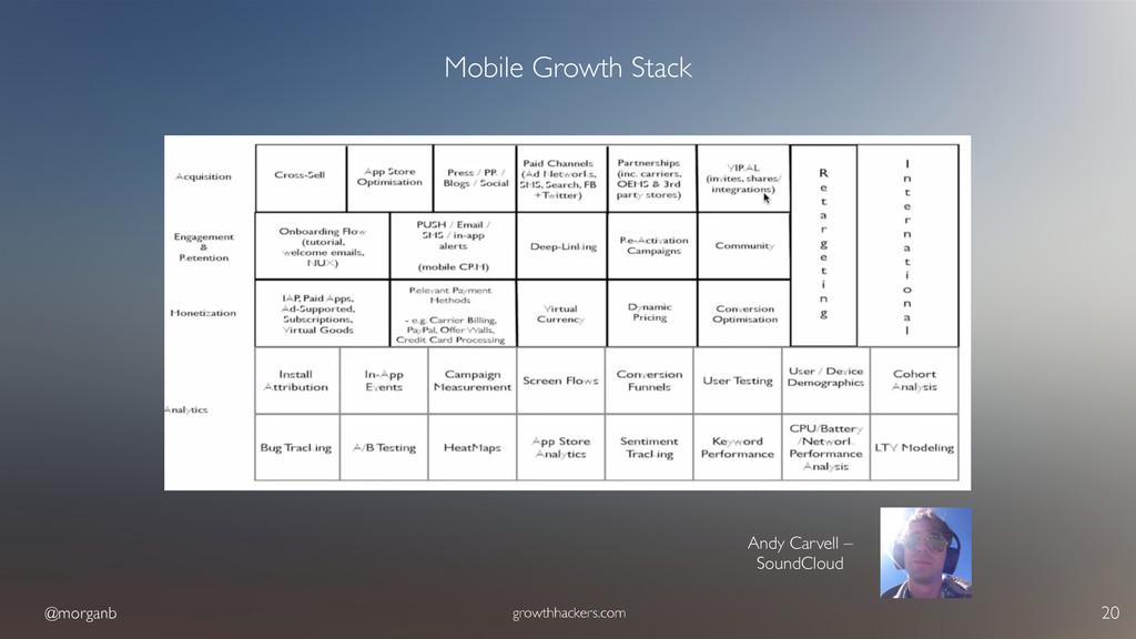 @morganb growthhackers.com 20 Mobile Growth Sta...