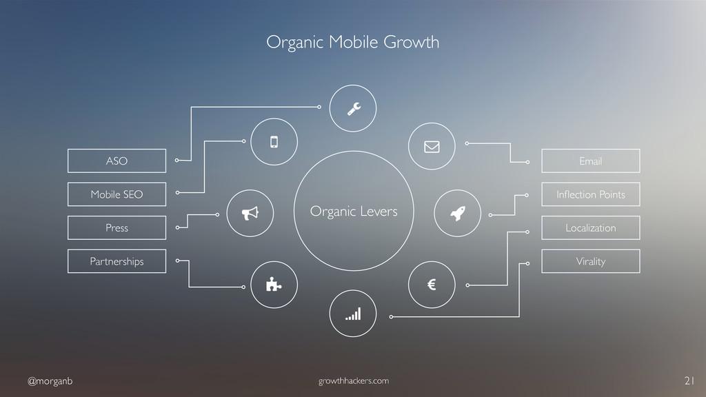 @morganb growthhackers.com 21 Organic Mobile Gr...