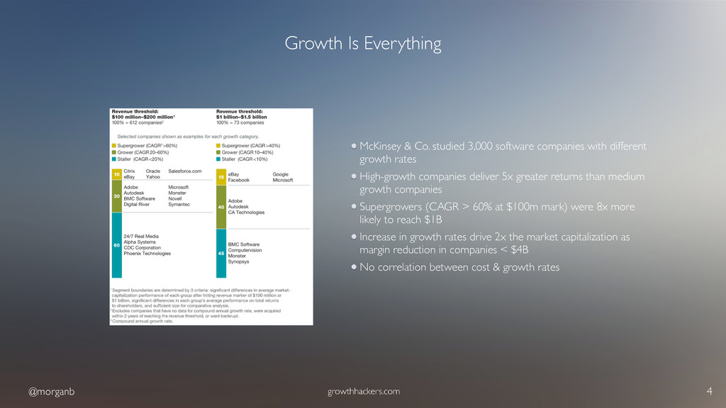 @morganb growthhackers.com 4 Growth Is Everythi...