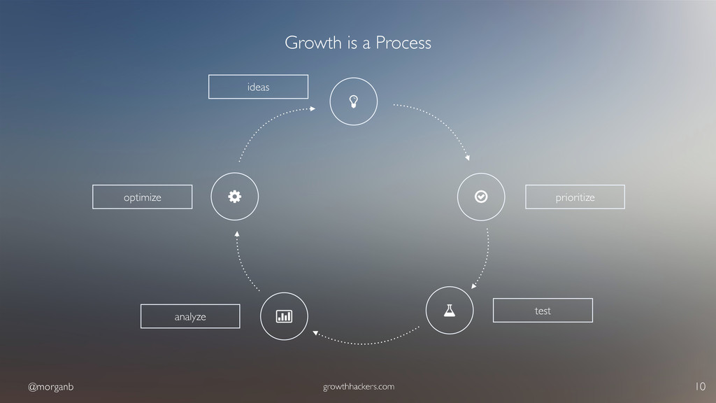 @morganb growthhackers.com 10 Growth is a Proce...