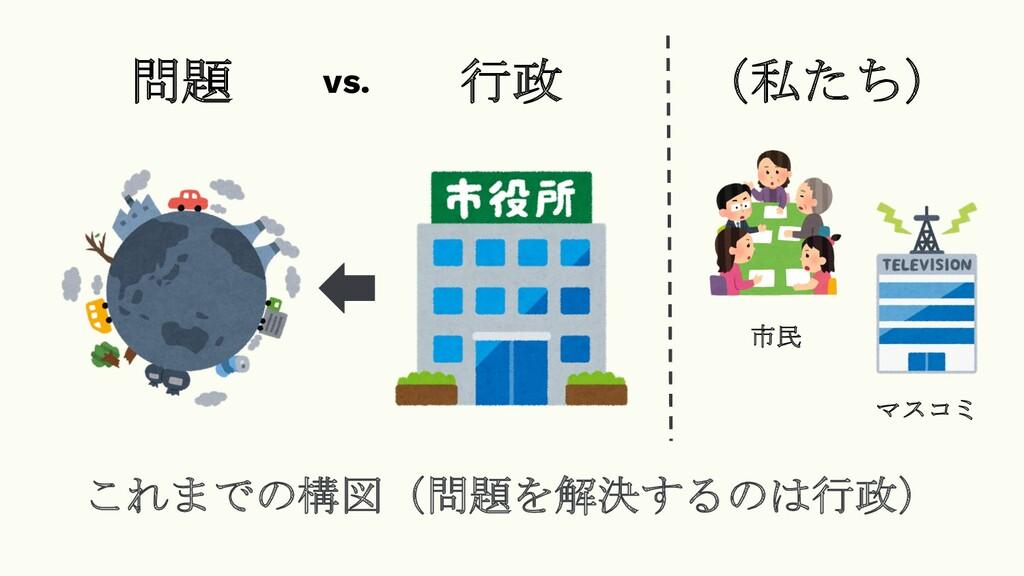 これまでの構図(問題を解決するのは行政) 問題 行政 (私たち) vs. 市民 マスコミ