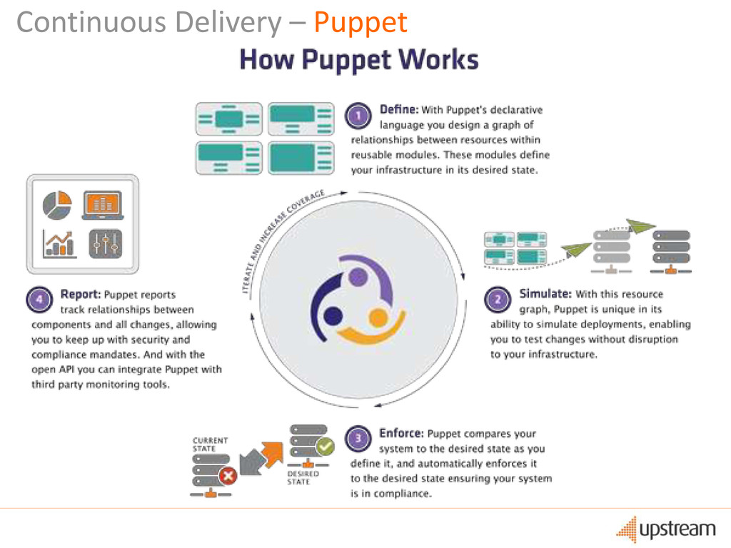Continuous Delivery – Puppet