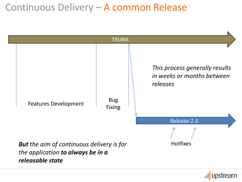 Continuous Delivery – A common Release Features...